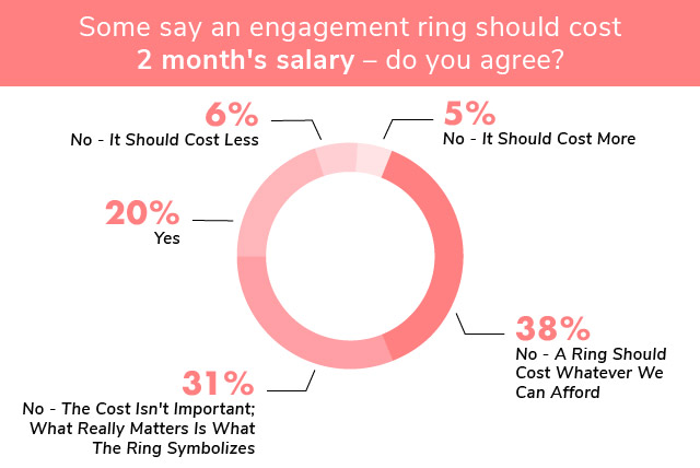engagement ring etiquette 2 months salary