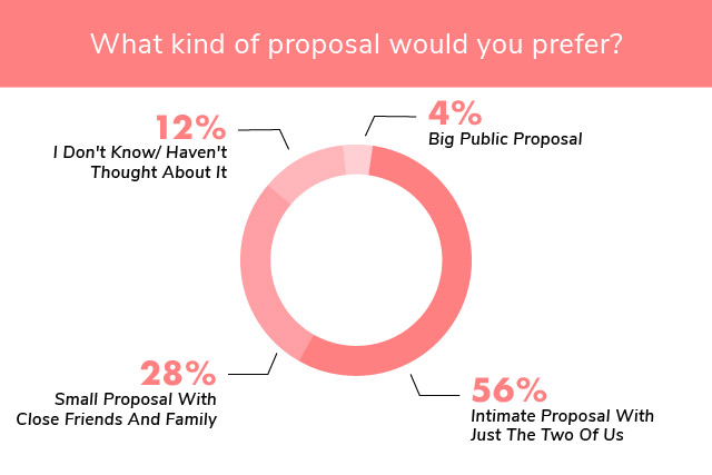 engagement ring etiquette proposal type