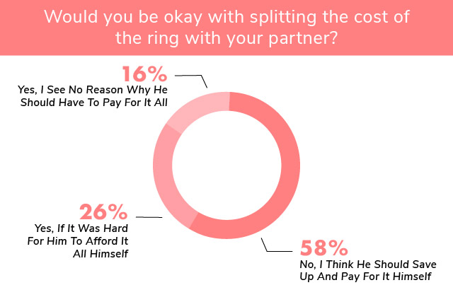 engagement ring etiquette split cost