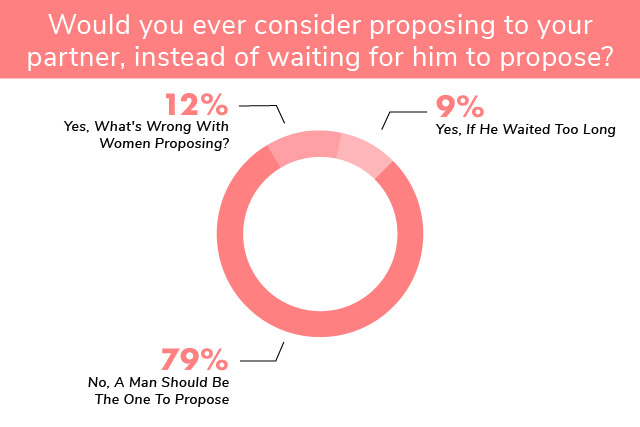 engagement ring etiquette women proposing