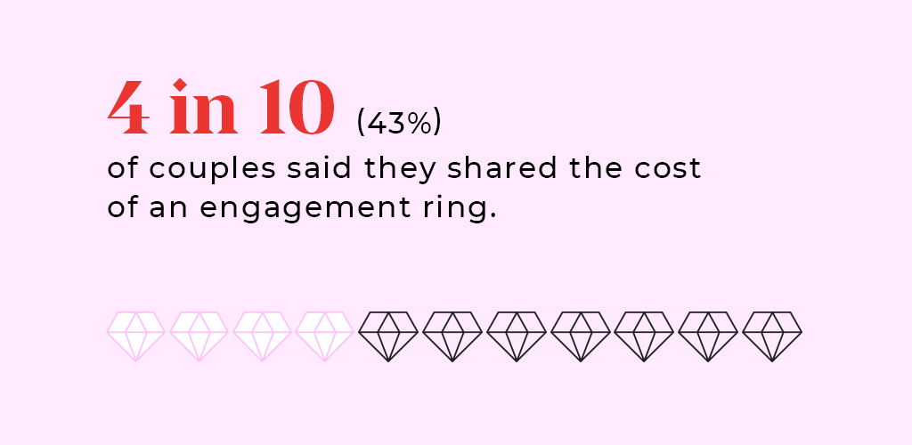 """A statistic answering the question, """"Should we share the cost of an engagement ring?"""""""