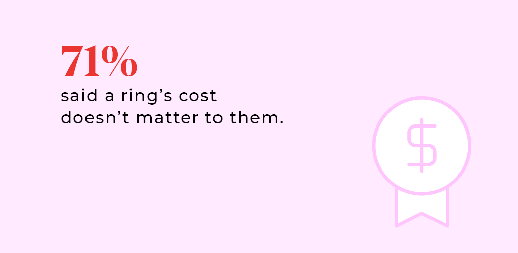 """A statistic answering the question, """"Is it important to buy an expensive engagement ring?"""""""