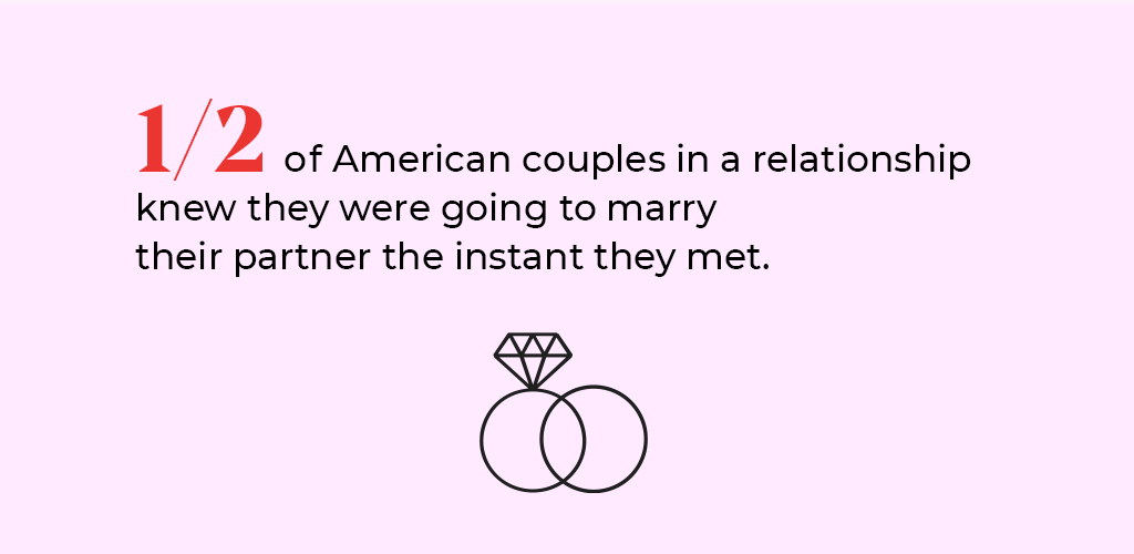 """A statistic answering the question: """"When do I know I'm ready to get married?"""""""